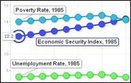 Economic Security Index